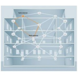 SWING sisteminin bina içerisindeki erişim aralığı