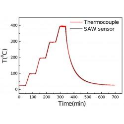 Grafik 1: Termokupl ve SAW Sensörünün Kıyaslanması [3]