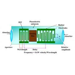 Şekil 2: SAW Sensörünün Genel Şeması [2]