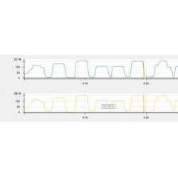 Şekil-5 33 kV Seviyesinde kesintili toprak arızası