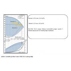 Şekil 6. Grundfos product center CRE 20-14 seçim grafiği