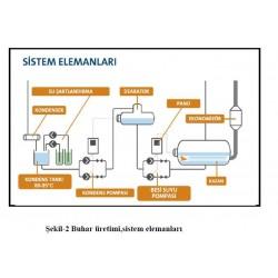 Sistem Elemanları